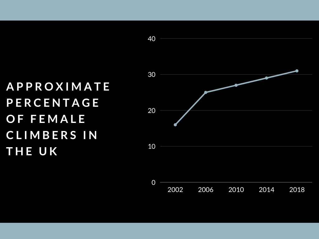 graph showing the approximate percentage of female climbers in the uk is growing