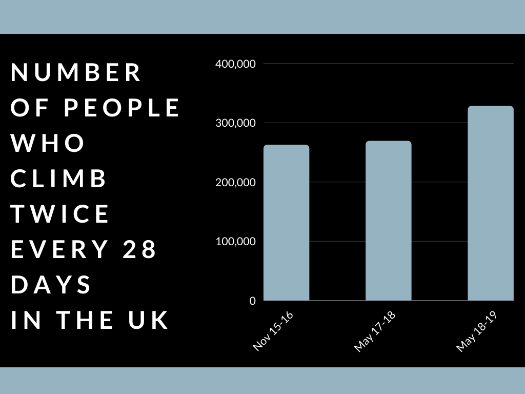 a bar chart showing that the number of people climbing twice a month in the UK is growing
