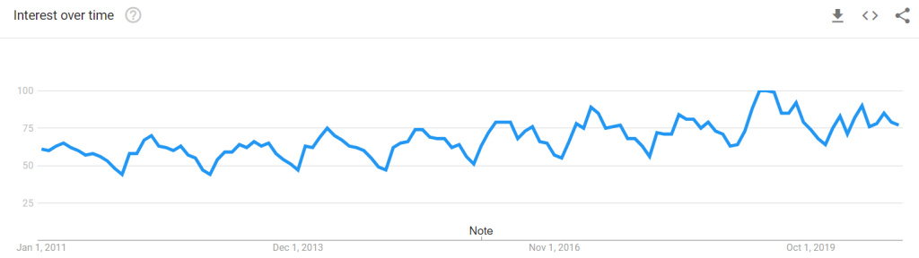 Google search interest in the term climbing